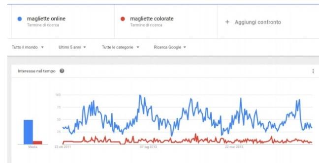 digital-marketing-google-trend